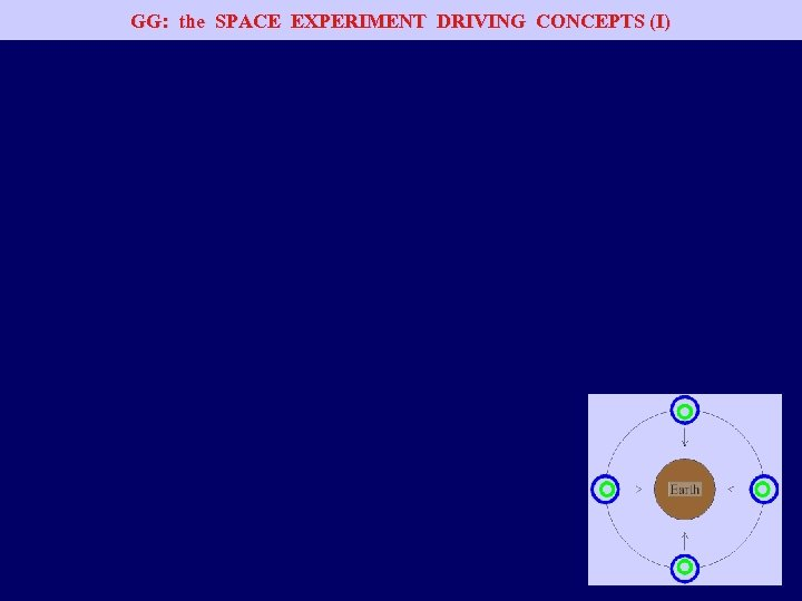 GG: the SPACE EXPERIMENT DRIVING CONCEPTS (I)