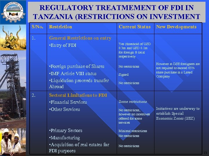 REGULATORY TREATMEMENT OF FDI IN TANZANIA (RESTRICTIONS ON INVESTMENT S/No. Restriction 1. General Restrictions