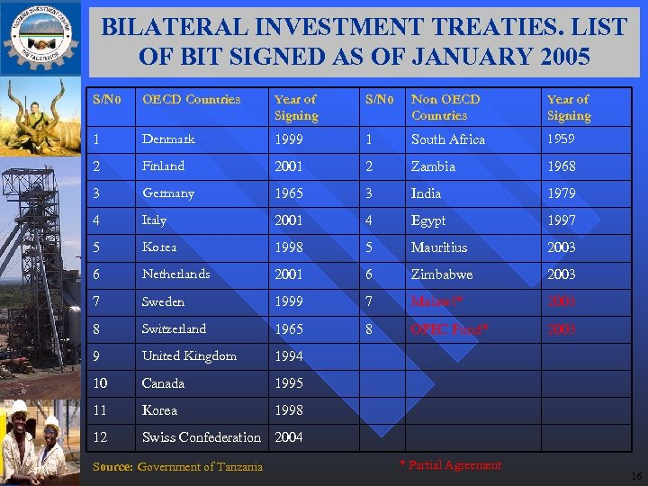 BILATERAL INVESTMENT TREATIES. LIST OF BIT SIGNED AS OF JANUARY 2005 S/No OECD Countries