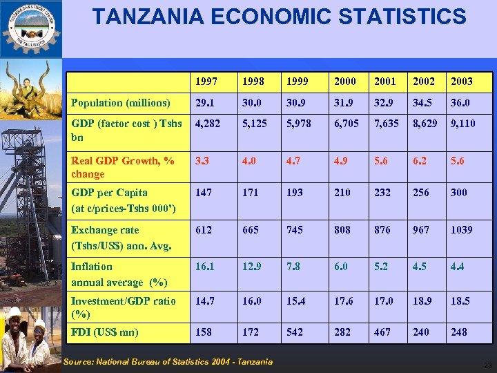 TANZANIA ECONOMIC STATISTICS 1997 1998 1999 2000 2001 2002 2003 Population (millions) 29. 1
