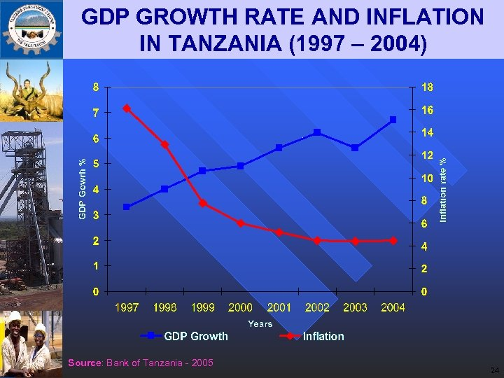 GDP GROWTH RATE AND INFLATION IN TANZANIA (1997 – 2004) Source: Bank of Tanzania