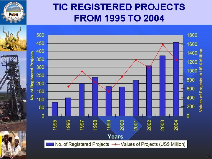 TIC REGISTERED PROJECTS FROM 1995 TO 2004 25