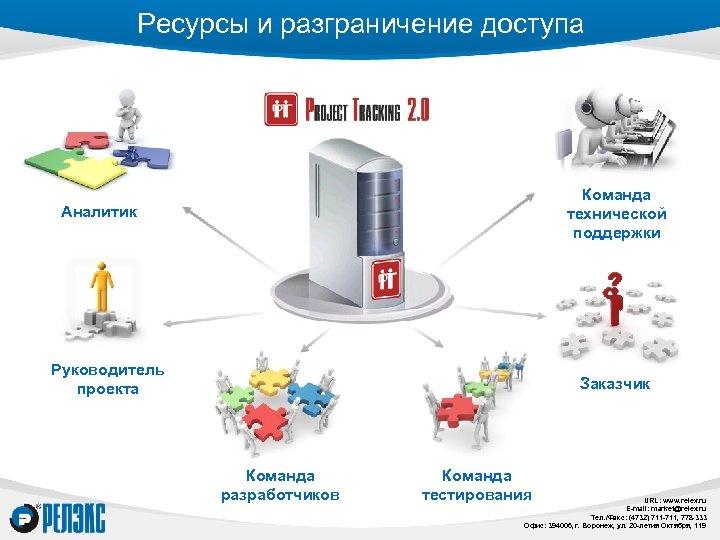 Ресурсы и разграничение доступа Команда технической поддержки Аналитик Руководитель проекта Заказчик Команда разработчиков Команда