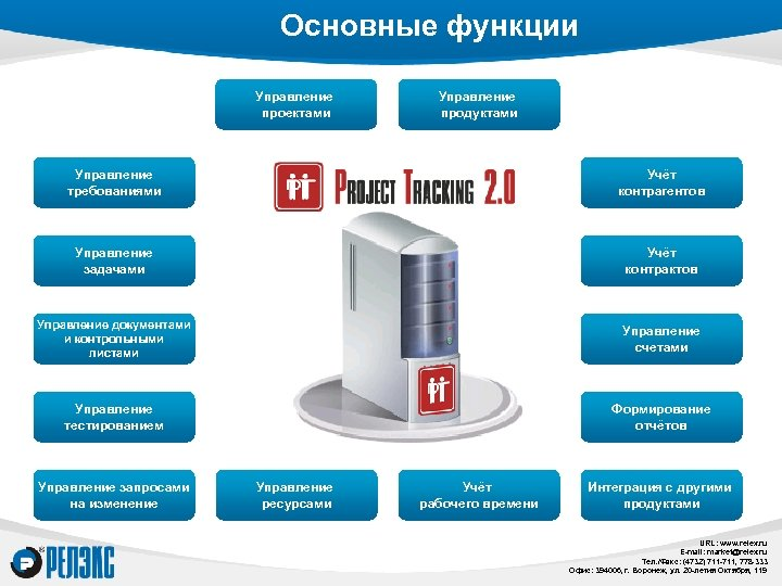 Основные функции Управление проектами Управление продуктами Управление требованиями Учёт контрагентов Управление задачами Учёт контрактов