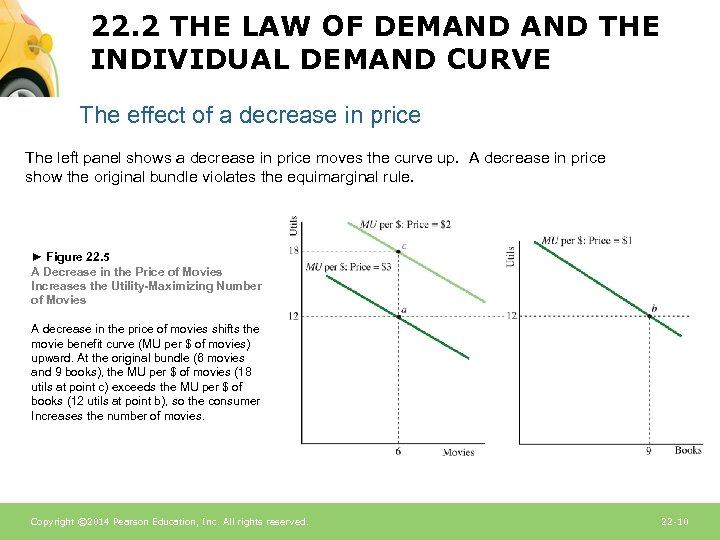 22. 2 THE LAW OF DEMAND THE INDIVIDUAL DEMAND CURVE The effect of a