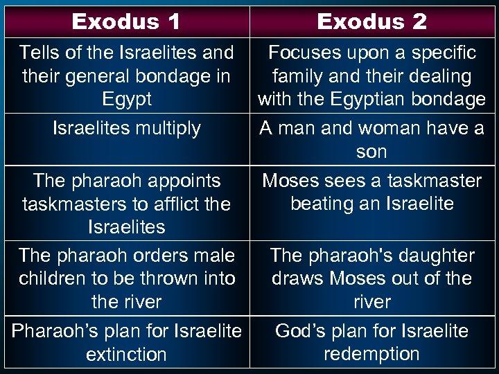 Exodus 1 Exodus 2 Tells of the Israelites and their general bondage in Egypt