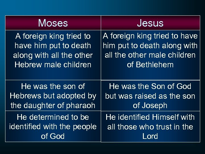 Moses Jesus A foreign king tried to have him put to death along with