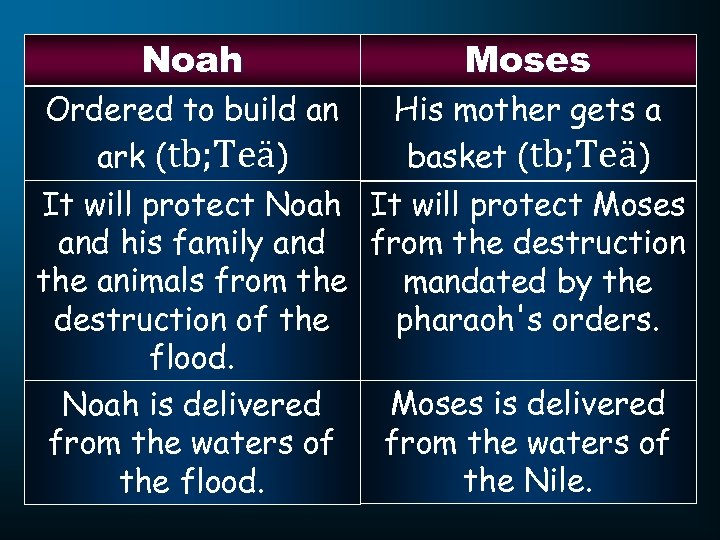 Noah Moses His mother gets a Ordered to build an basket (tb; Teä) ark