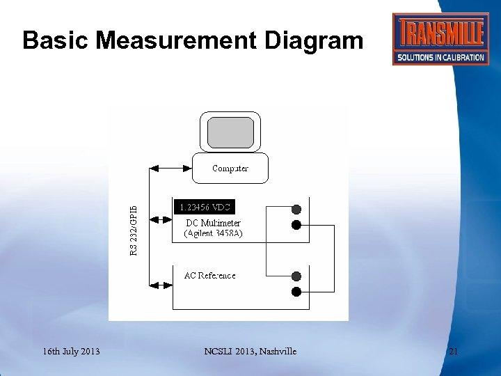 Basic Measurement Diagram 16 th July 2013 NCSLI 2013, Nashville 21