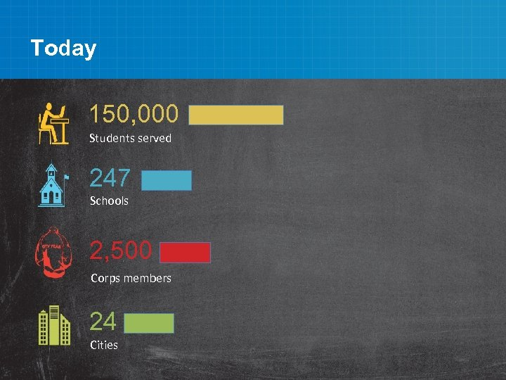 Today 150, 000 Students served 247 Schools 2, 500 Corps members 24 Cities