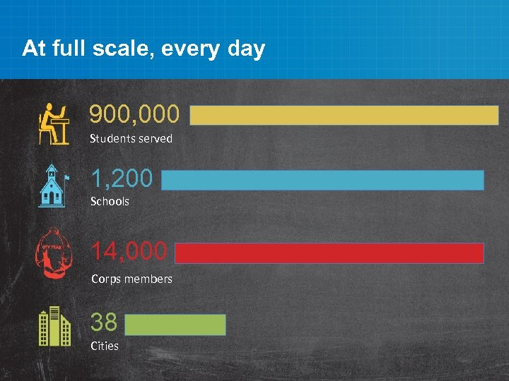 At full scale, every day 900, 000 Students served 1, 200 Schools 14, 000