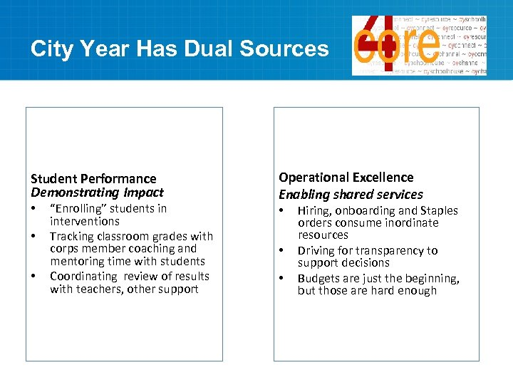 """City Year Has Dual Sources Student Performance Demonstrating Impact • • • """"Enrolling"""" students"""