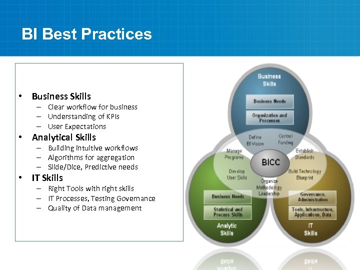 BI Best Practices • Business Skills – Clear workflow for business – Understanding of