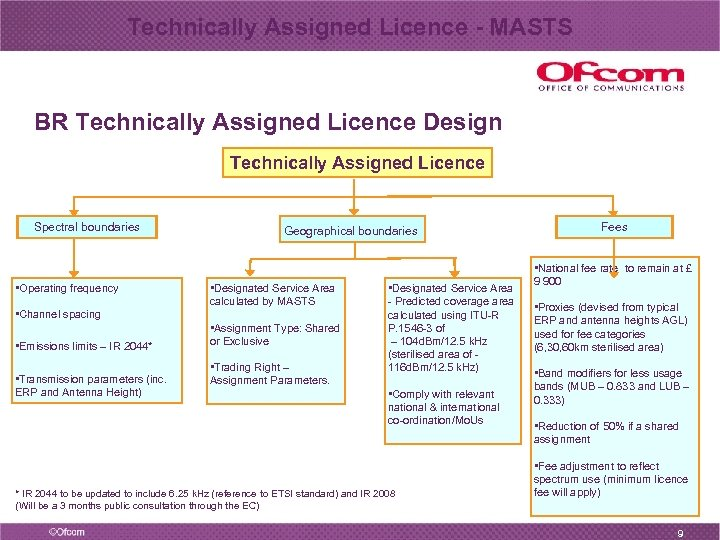 Technically Assigned Licence - MASTS BR Technically Assigned Licence Design Technically Assigned Licence Spectral