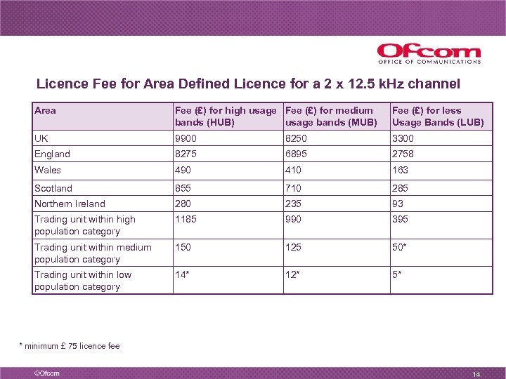 Licence Fee for Area Defined Licence for a 2 x 12. 5 k. Hz