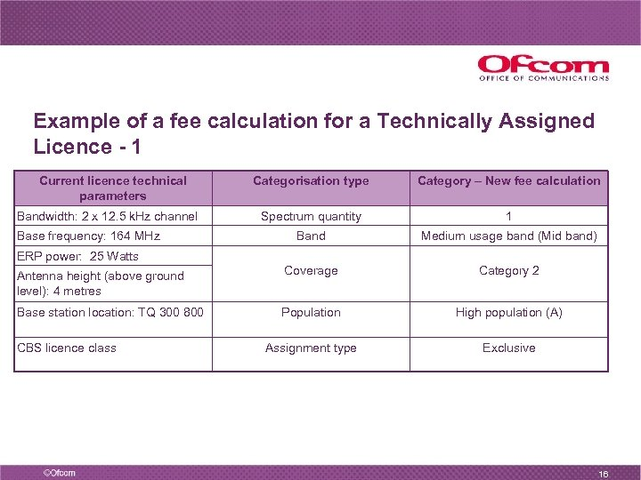 Example of a fee calculation for a Technically Assigned Licence - 1 Current licence