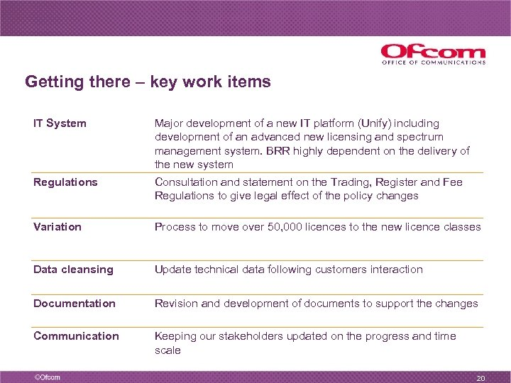 Getting there – key work items IT System Major development of a new IT