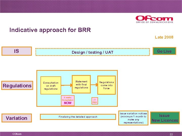 Indicative approach for BRR Late 2008 IS Regulations Statement with final regulations Consultation on