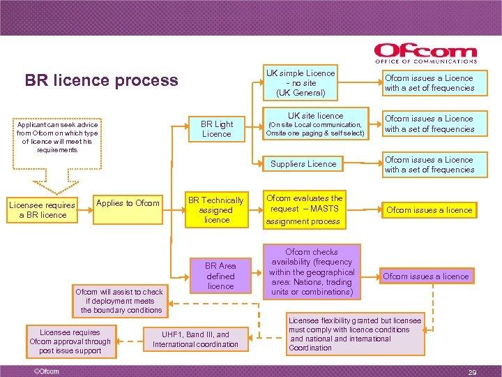 UK simple Licence - no site (UK General) BR licence process BR Light Licence