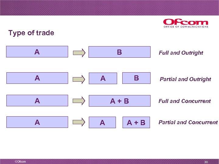 Type of trade A A B B A A A Full and Outright A+B
