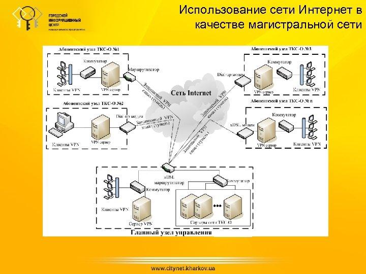Использование сети Интернет в качестве магистральной сети