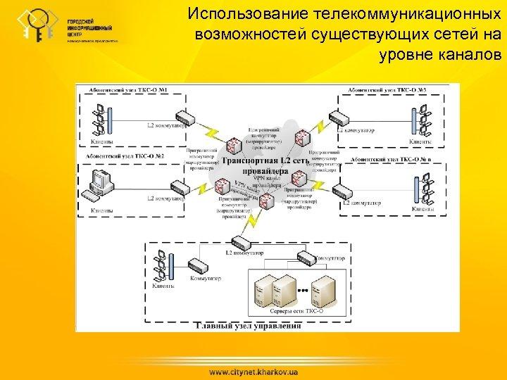 Использование телекоммуникационных возможностей существующих сетей на уровне каналов