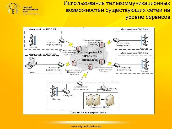 Использование телекоммуникационных возможностей существующих сетей на уровне сервисов
