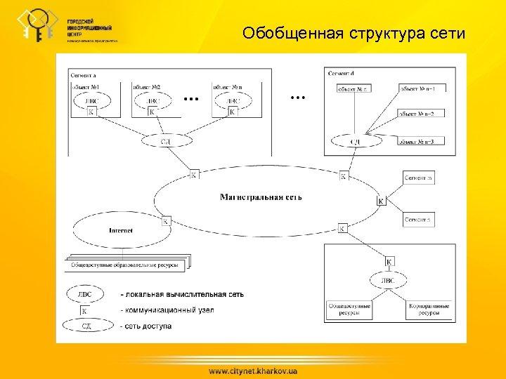 Обобщенная структура сети