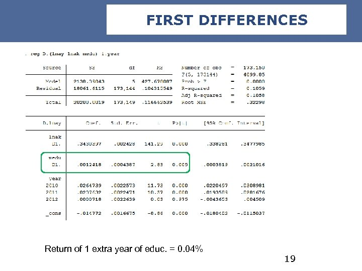 FIRST DIFFERENCES Return of 1 extra year of educ. = 0. 04% 19