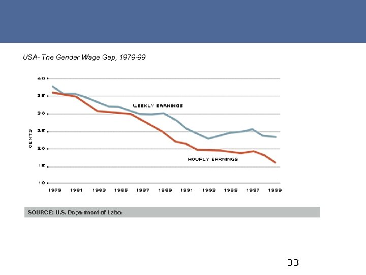 USA- The Gender Wage Gap, 1979 -99 SOURCE: U. S. Department of Labor 33
