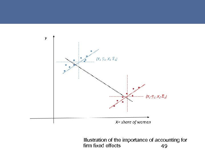 Illustration of the importance of accounting for firm fixed effects 49