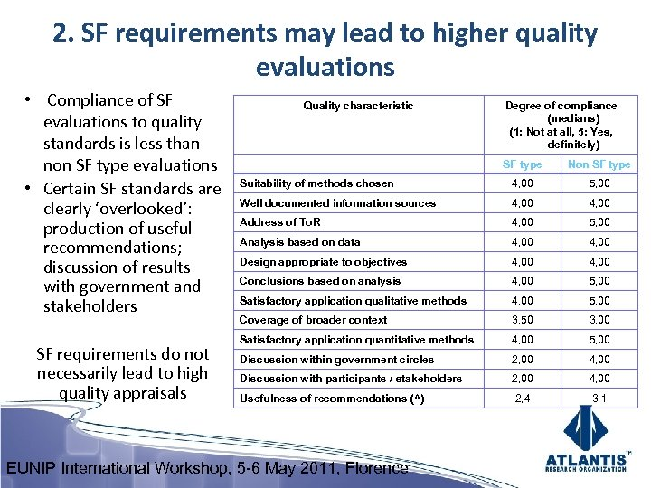 2. SF requirements may lead to higher quality evaluations • Compliance of SF evaluations