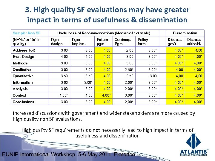 3. High quality SF evaluations may have greater impact in terms of usefulness &