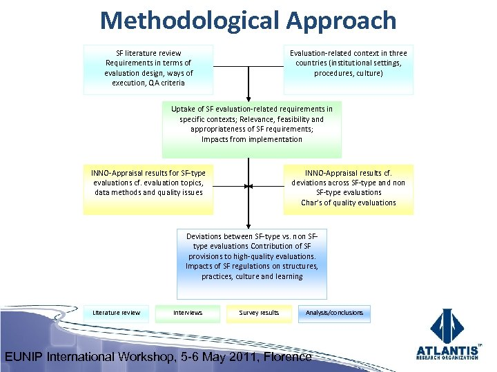 Methodological Approach SF literature review Requirements in terms of evaluation design, ways of execution,