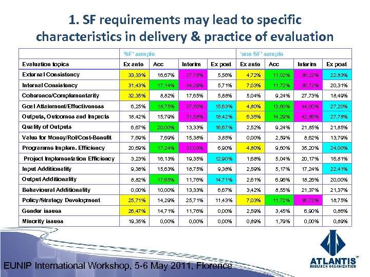 1. SF requirements may lead to specific characteristics in delivery & practice of evaluation