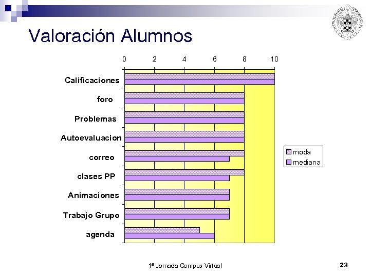 Valoración Alumnos 0 2 4 6 8 10 Calificaciones foro Problemas Autoevaluacion moda mediana