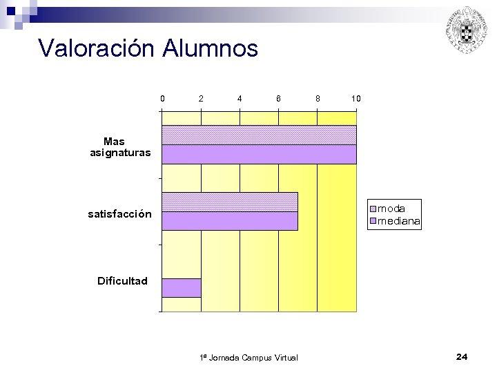 Valoración Alumnos 0 2 4 6 8 10 Mas asignaturas moda mediana satisfacción Dificultad