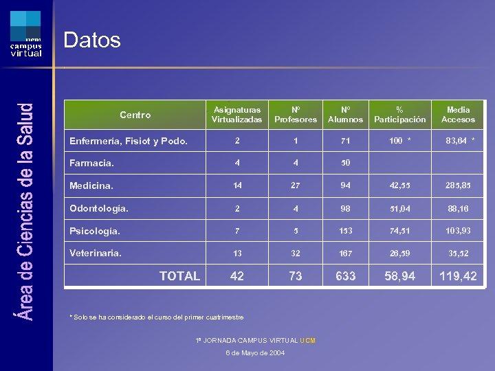 Datos Asignaturas Virtualizadas Nº Profesores Nº Alumnos % Participación Media Accesos Enfermería, Fisiot y