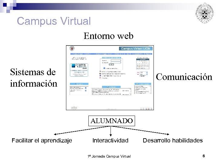 Campus Virtual Entorno web Sistemas de información Comunicación ALUMNADO Facilitar el aprendizaje Interactividad 1ª