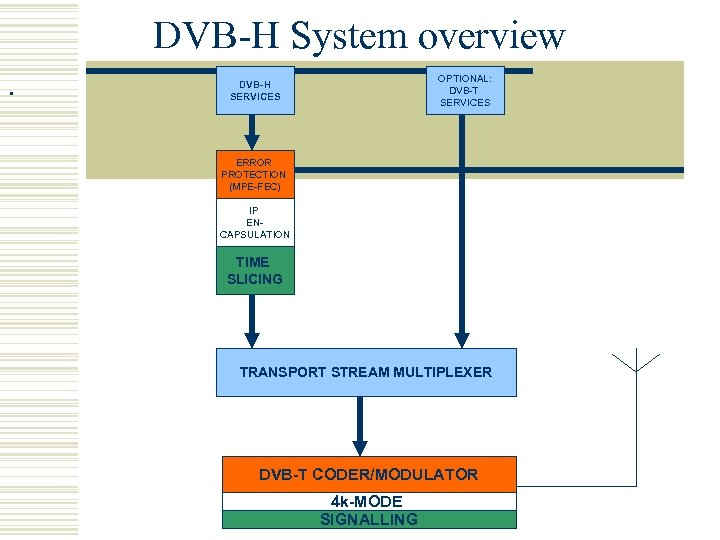 DVB-H System overview. OPTIONAL: DVB-T SERVICES DVB-H SERVICES ERROR PROTECTION (MPE-FEC) IP ENCAPSULATION TIME