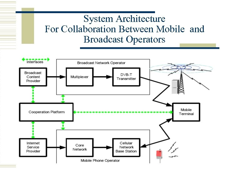 System Architecture For Collaboration Between Mobile and Broadcast Operators