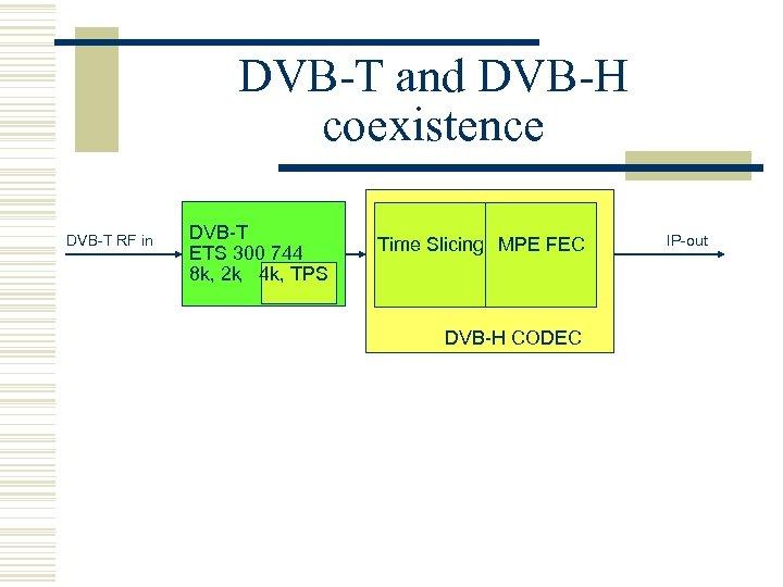 DVB-T and DVB-H coexistence DVB-T RF in DVB-T ETS 300 744 , 8 k,