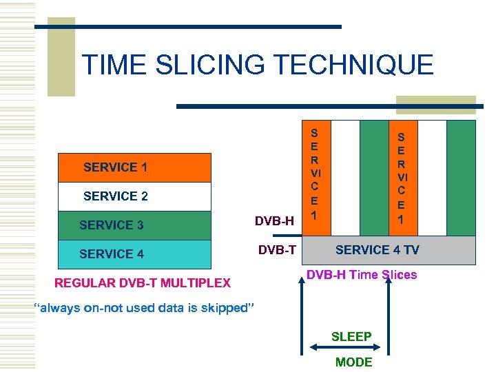 TIME SLICING TECHNIQUE S E R VI C E SERVICE 1 SERVICE 2 SERVICE