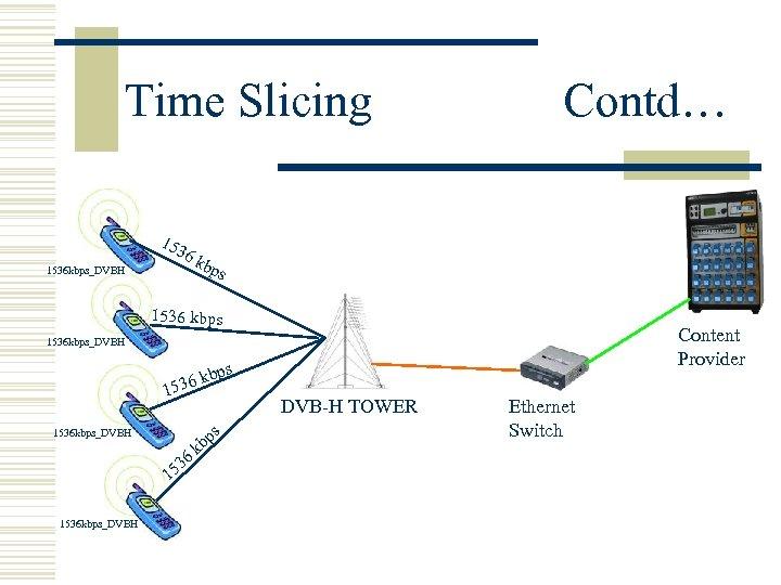 Time Slicing Contd… 1536 kbps_DVBH 153 6 k bps 1536 kbps Content Provider 1536