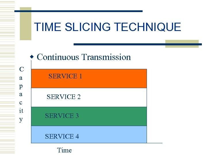 TIME SLICING TECHNIQUE w Continuous Transmission C a p a c it y SERVICE