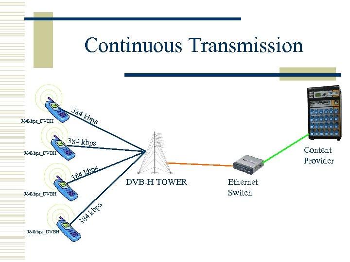 Continuous Transmission. 384 kbps_DVBH kb ps 384 kbps Content Provider 384 kbps_DVBH kb 84