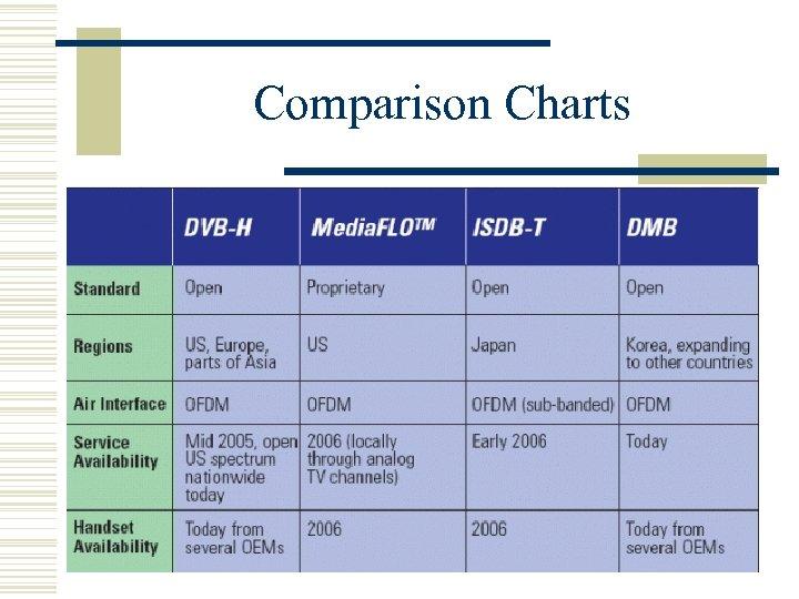 Comparison Charts