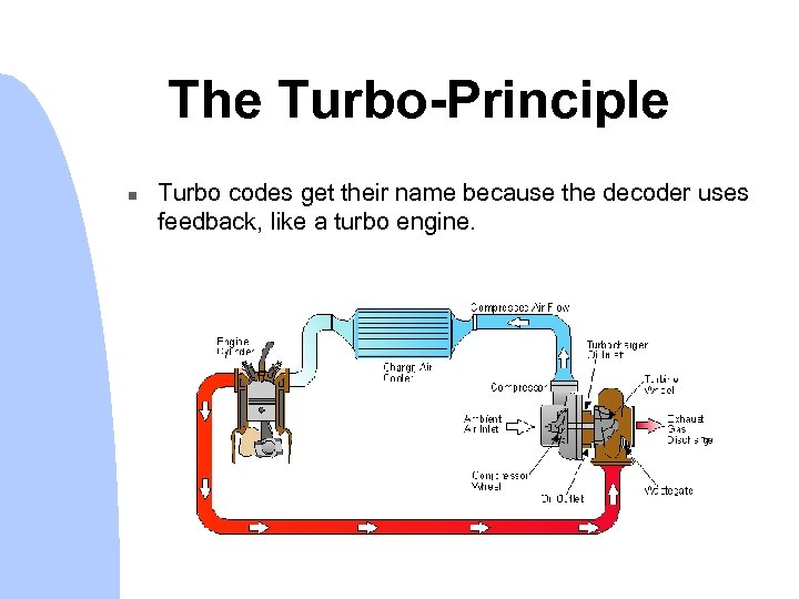 The Turbo-Principle n Turbo codes get their name because the decoder uses feedback, like