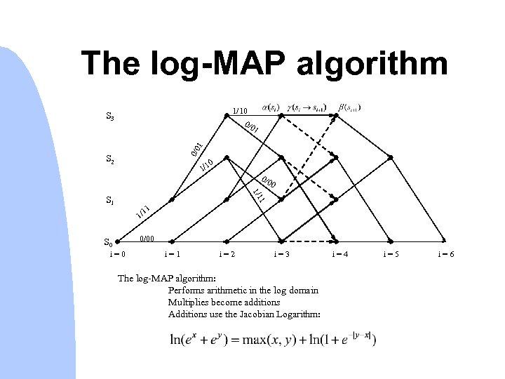 The log-MAP algorithm 1/10 0/0 S 3 0/0 1 1 S 2 0 1/1
