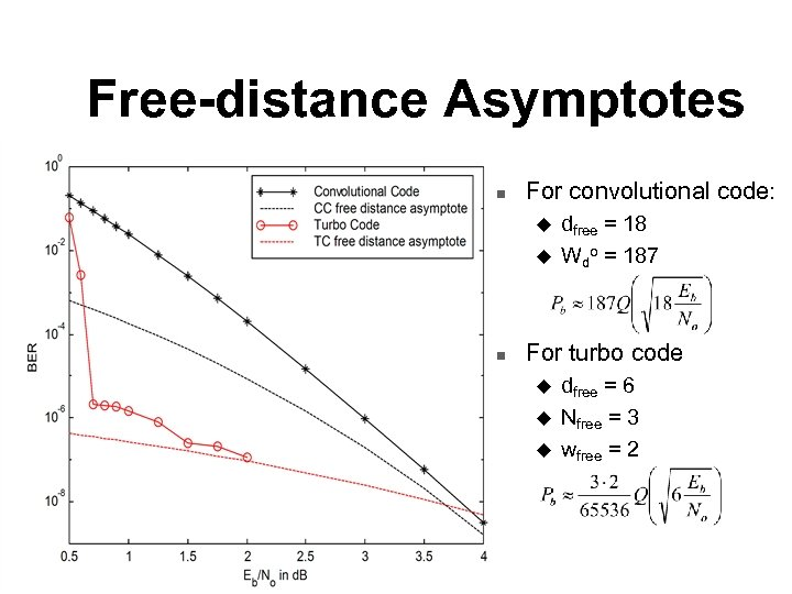 Free-distance Asymptotes n For convolutional code: u u n dfree = 18 Wdo =